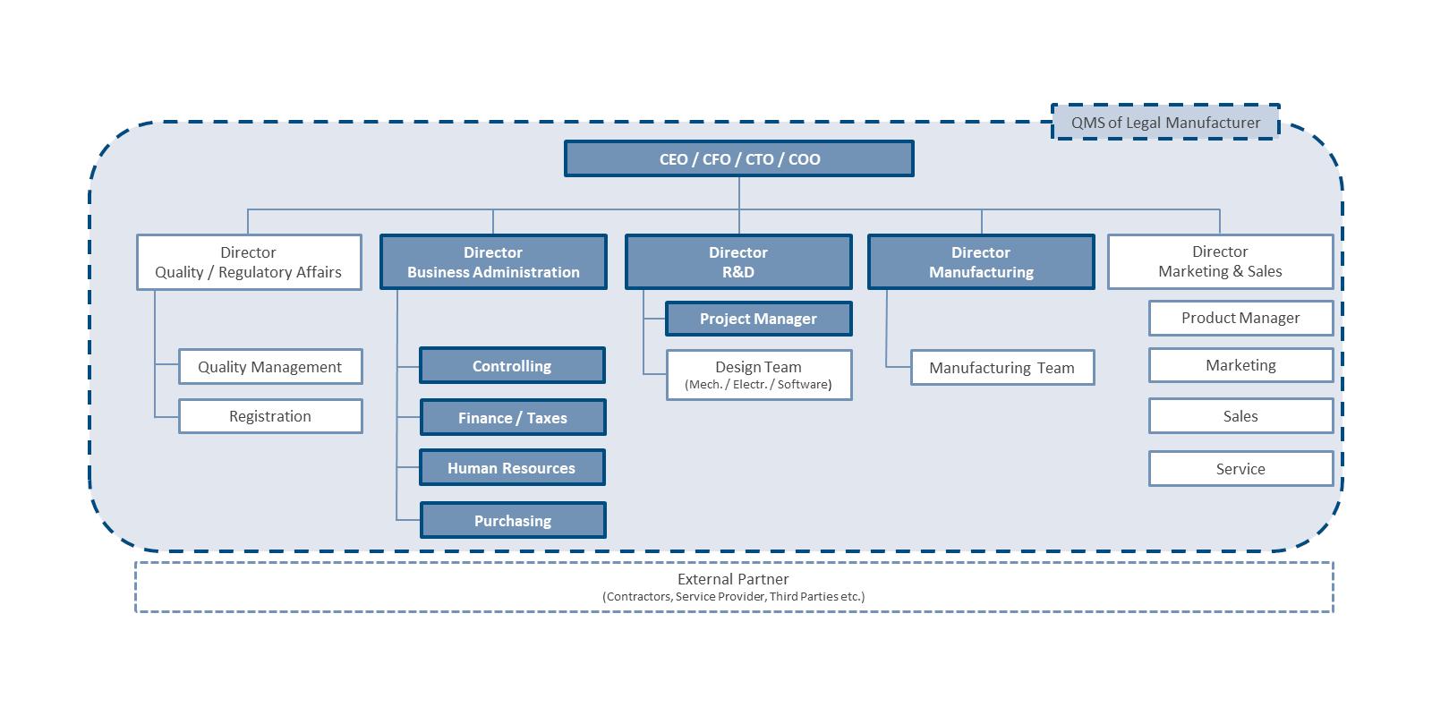 Establishment and initial management of business units. Graphic: PROMEDIX GmbH