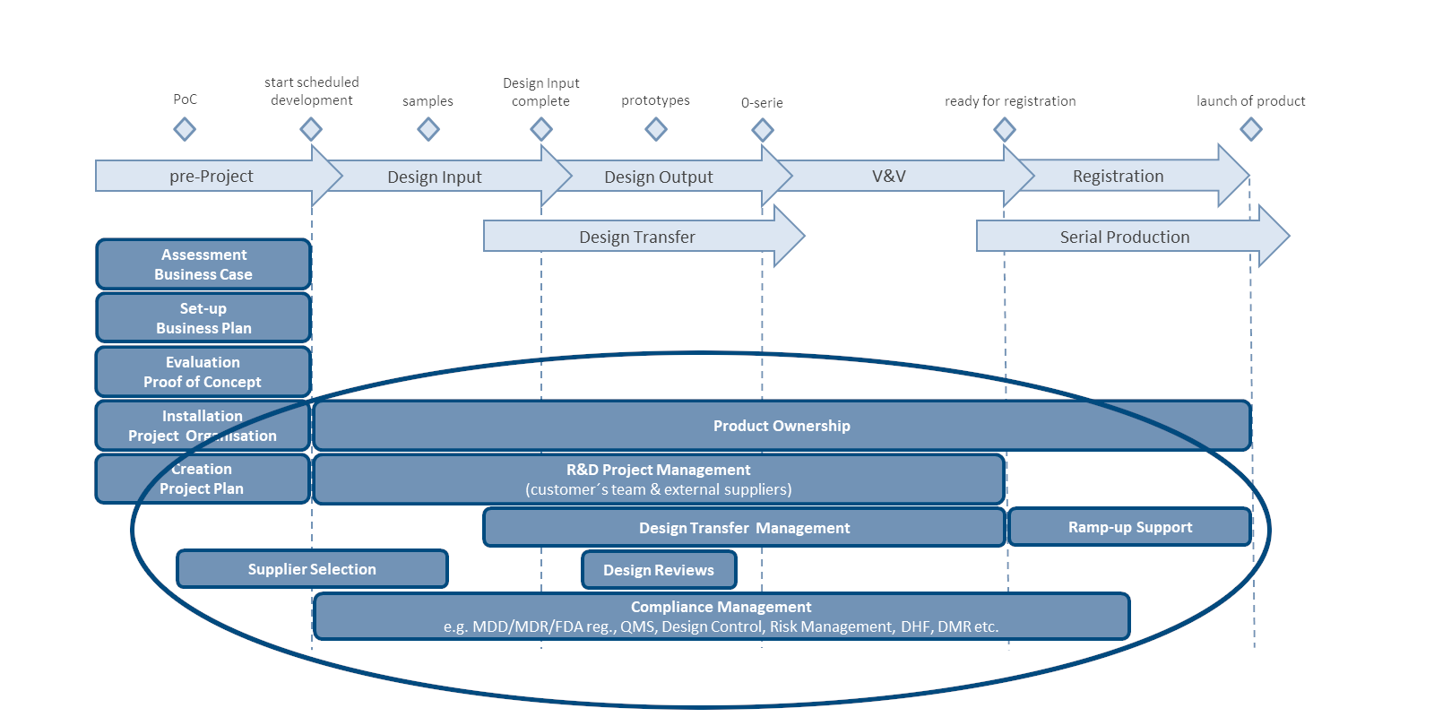 Project Management: Medical Device Development. Graphic: PROMEDIX GmbH